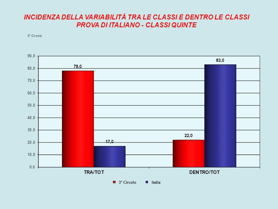INCIDENZA DELLA VARIABILITÀ TRA LE CLASSI E DENTRO LE CLASSI PROVA DI ITALIANO - CLASSI QUINTE 3° Circolo Italia
