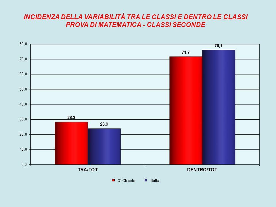 INCIDENZA DELLA VARIABILITÀ TRA LE CLASSI E DENTRO LE CLASSI PROVA DI MATEMATICA - CLASSI SECONDE 3° Circolo Italia