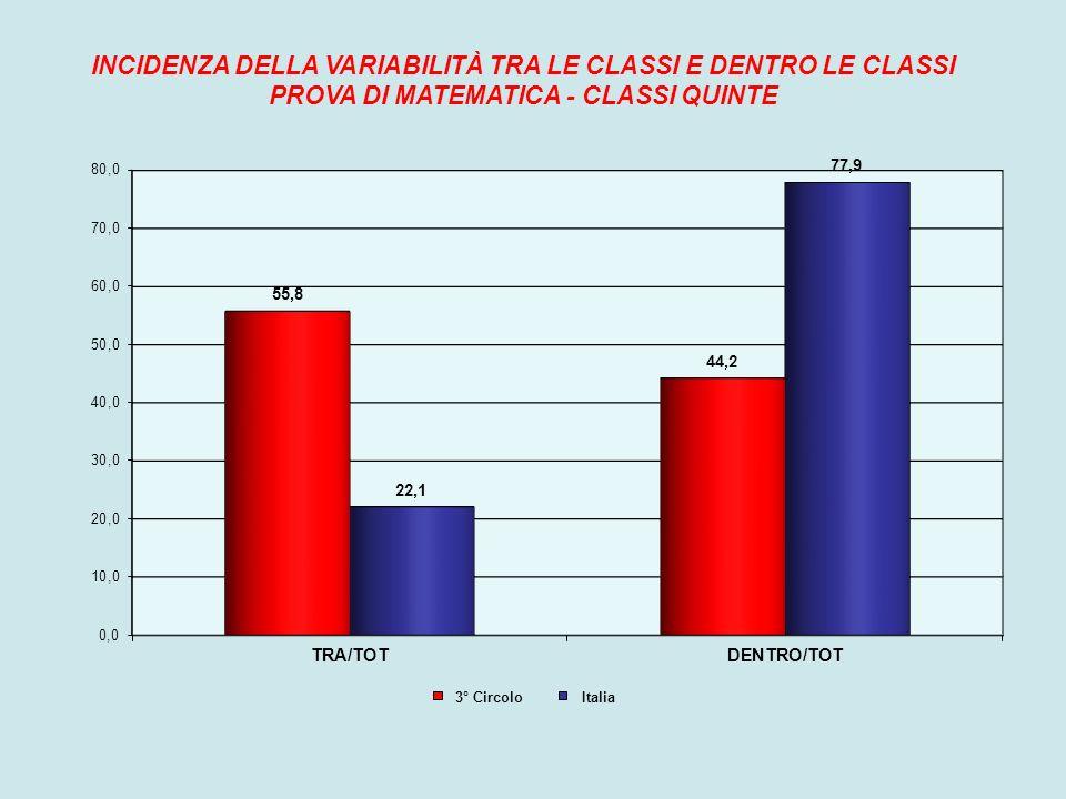 INCIDENZA DELLA VARIABILITÀ TRA LE CLASSI E DENTRO LE CLASSI PROVA DI MATEMATICA - CLASSI QUINTE 3° Circolo Italia