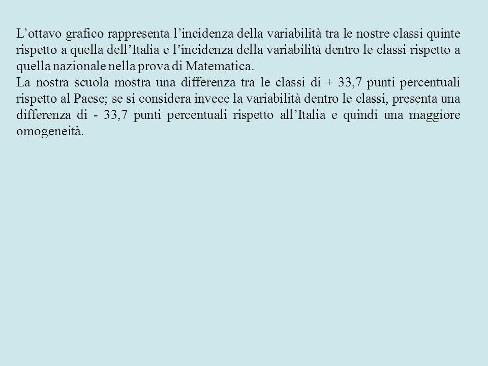 Lottavo grafico rappresenta lincidenza della variabilità tra le nostre classi quinte rispetto a quella dellItalia e lincidenza della variabilità dentr