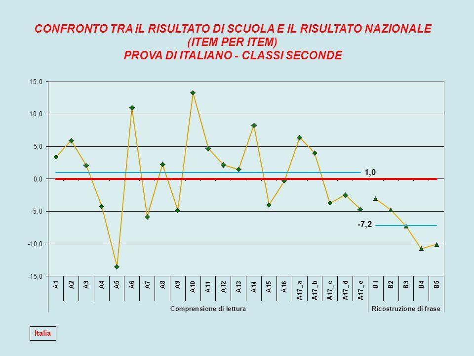 CONFRONTO TRA IL RISULTATO DI SCUOLA E IL RISULTATO NAZIONALE (ITEM PER ITEM) PROVA DI ITALIANO - CLASSI SECONDE Italia
