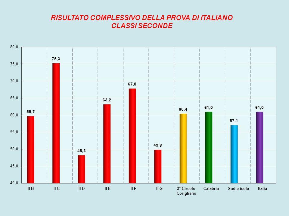 Il primo grafico permette di confrontare il risultato medio della nostra scuola e delle nostre classi seconde con i risultati della Calabria, del Sud e delle isole e dell Italia nella prova di Italiano.