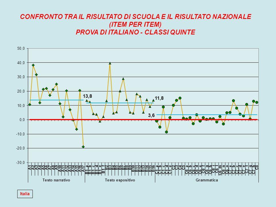 CONFRONTO TRA IL RISULTATO DI SCUOLA E IL RISULTATO NAZIONALE (ITEM PER ITEM) PROVA DI ITALIANO - CLASSI QUINTE Italia