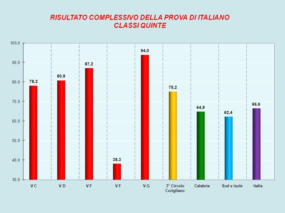 Il secondo grafico permette di confrontare il risultato medio della nostra scuola e delle nostre classi quinte con i risultati della Calabria, del Sud e delle isole e dell Italia nella prova di Italiano.