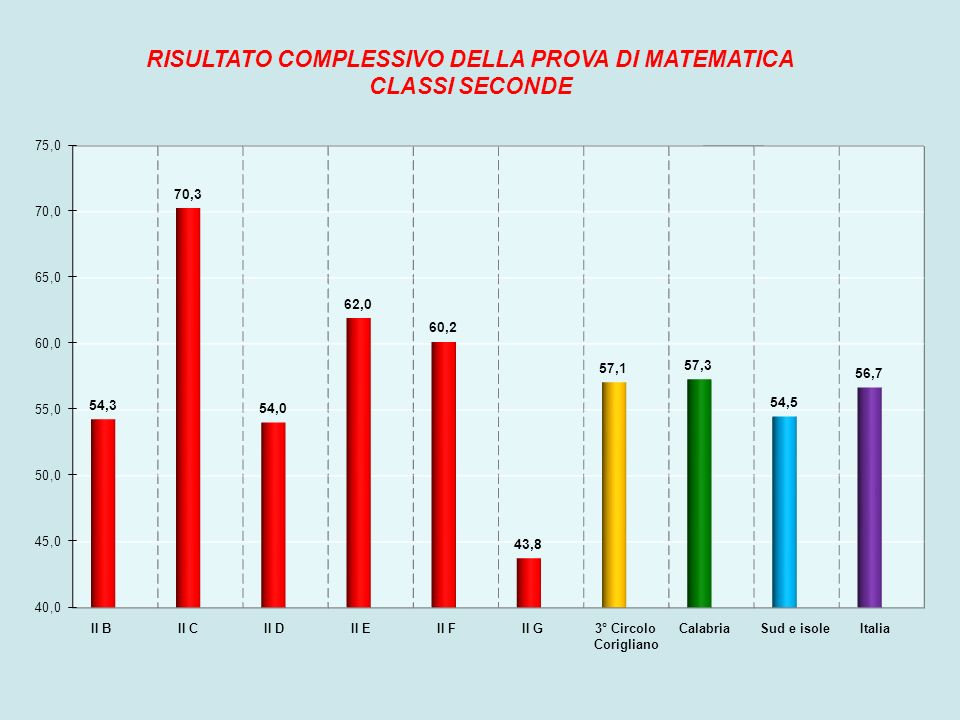 Il terzo grafico permette di confrontare il risultato medio della nostra scuola e delle nostre classi seconde con i risultati della Calabria, del Sud e delle isole e dell Italia nella prova di Matematica.