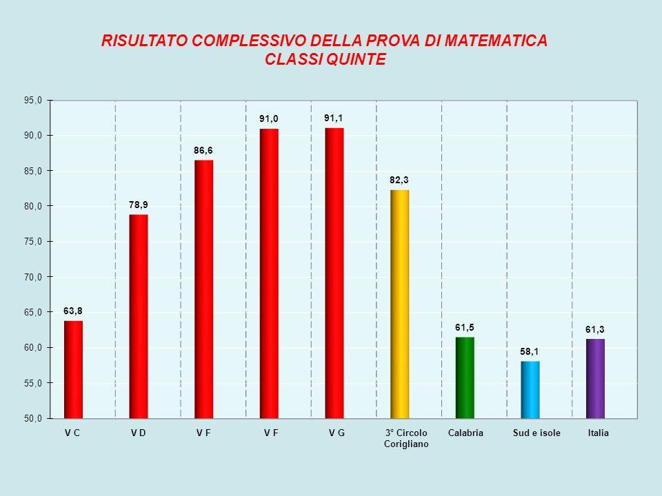 Il quarto grafico permette di confrontare il risultato medio della nostra scuola e delle nostre classi quinte con i risultati della Calabria, del Sud e delle isole e dell Italia nella prova di Matematica.