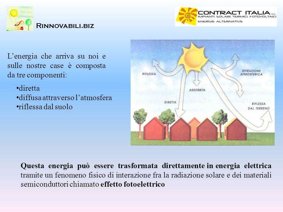 Rinnovabili.biz Lenergia che arriva su noi e sulle nostre case è composta da tre componenti: Questa energia può essere trasformata direttamente in ene