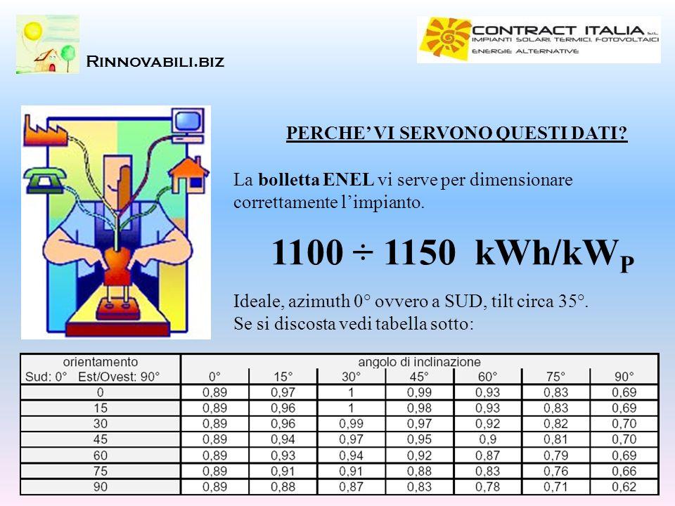 Rinnovabili.biz PERCHE VI SERVONO QUESTI DATI? La bolletta ENEL vi serve per dimensionare correttamente limpianto. 1100 ÷ 1150 kWh/kW P Ideale, azimut