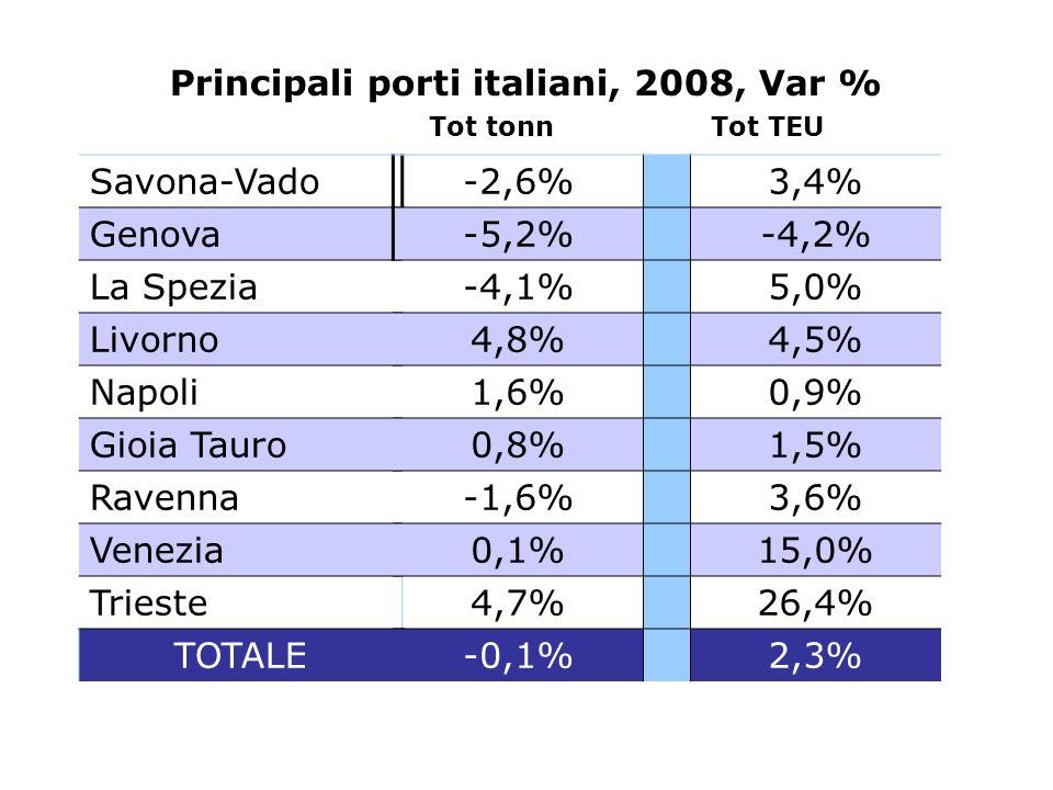 Savona-Vado Genova La Spezia Livorno Napoli Gioia Tauro Ravenna Venezia Trieste TOTALE -2,6% 3,4% -5,2% -4,2% -4,1% 5,0% 4,8% 4,5% 1,6% 0,9% 0,8% 1,5%