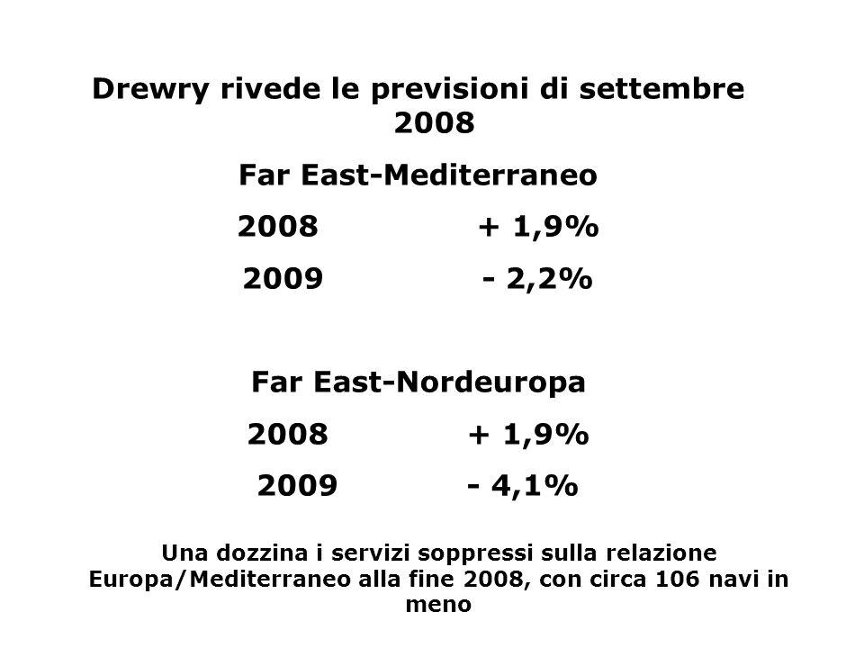 Drewry rivede le previsioni di settembre 2008 Far East-Mediterraneo 2008 + 1,9% 2009 - 2,2% Far East-Nordeuropa 2008 + 1,9% 2009 - 4,1% Una dozzina i