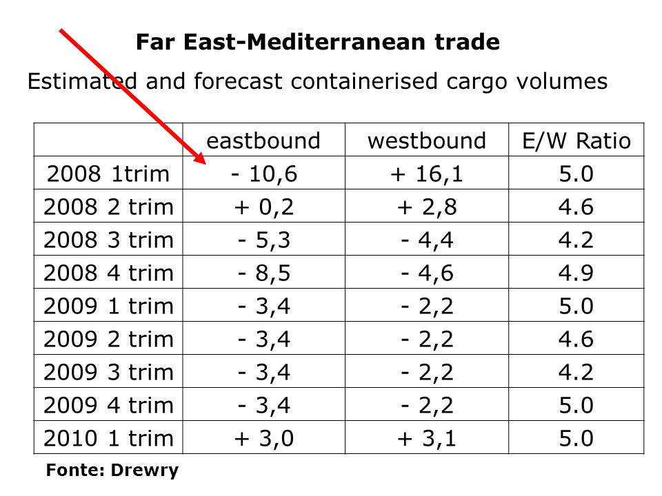 Far East-Mediterranean trade Estimated and forecast containerised cargo volumes Fonte: Drewry eastboundwestboundE/W Ratio 2008 1trim- 10,6+ 16,15.0 20