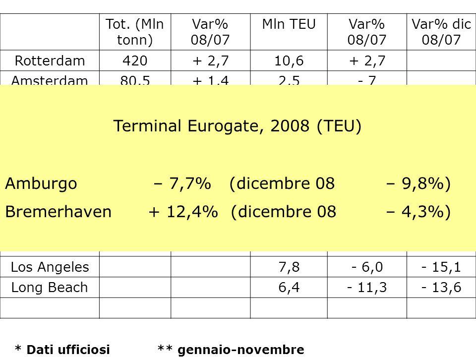 Tot. (Mln tonn) Var% 08/07 Mln TEUVar% 08/07 Var% dic 08/07 Rotterdam420+ 2,710,6+ 2,7 Amsterdam80,5+ 1,42,5- 7 Anversa189+ 3,58,6+ 6 Amburgo*14009,90