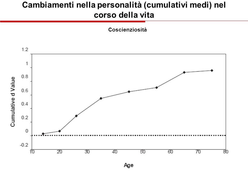 Cambiamenti nella personalità (cumulativi medi) nel corso della vita Coscienziosità