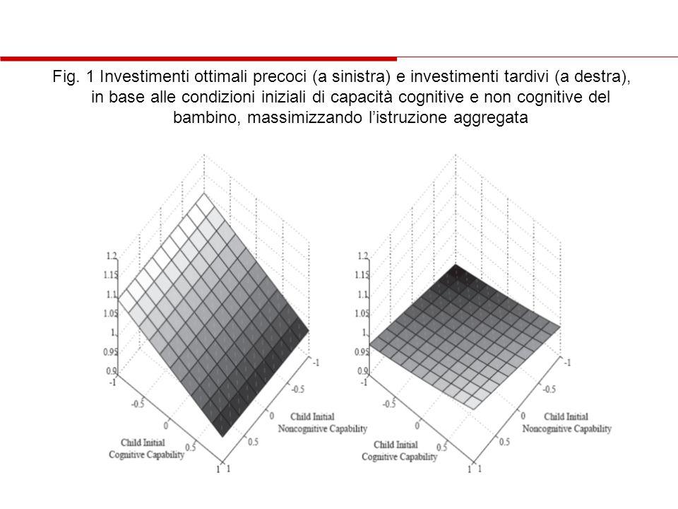Fig. 1 Investimenti ottimali precoci (a sinistra) e investimenti tardivi (a destra), in base alle condizioni iniziali di capacità cognitive e non cogn