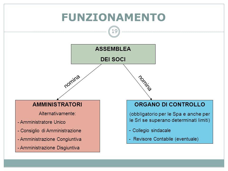19 FUNZIONAMENTO ASSEMBLEA DEI SOCI ORGANO DI CONTROLLO (obbligatorio per le Spa e anche per le Srl se superano determinati limiti) - Collegio sindaca