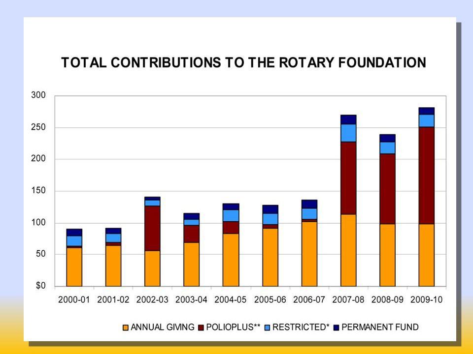 La Rotary Foundation: il cambiamento