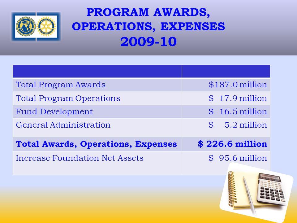 PROGRAM AWARDS, OPERATIONS, EXPENSES 2009-10 Total Program Awards$187.0 million Total Program Operations$ 17.9 million Fund Development$ 16.5 million General Administration$ 5.2 million Total Awards, Operations, Expenses$ 226.6 million Increase Foundation Net Assets$ 95.6 million
