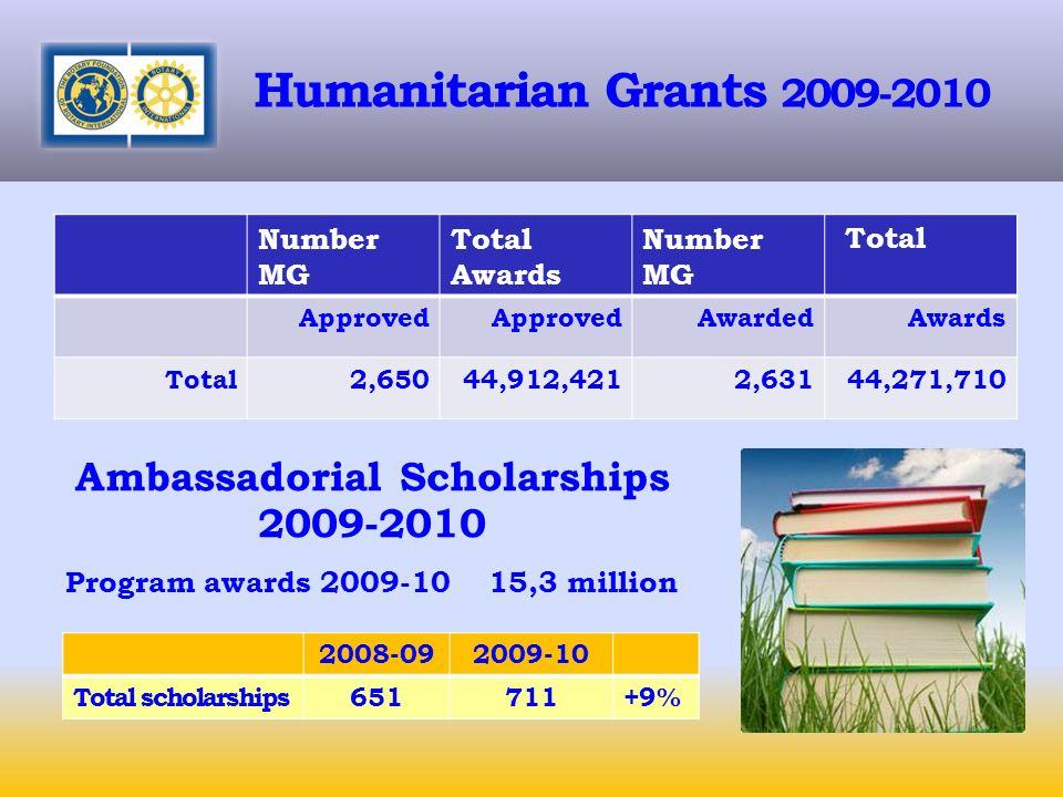 Humanitarian Grants 2009-2010 Number MG Total Awards Number MG Total Approved AwardedAwards Total2,65044,912,4212,631 44,271,710 Ambassadorial Scholarships 2009-2010 Program awards 2009-10 15,3 million 2008-092009-10 Total scholarships651711+9%