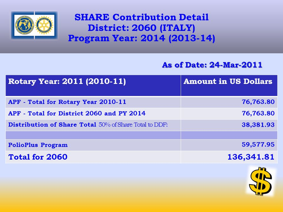 SHARE Contribution Detail District: 2060 (ITALY) Program Year: 2014 (2013-14) As of Date: 24-Mar-2011 Rotary Year: 2011 (2010-11)Amount in US Dollars APF - Total for Rotary Year 2010-1176,763.80 APF - Total for District 2060 and PY 201476,763.80 Distribution of Share Total 50% of Share Total to DDF: 38,381.93 PolioPlus Program59,577.95 Total for 2060136,341.81