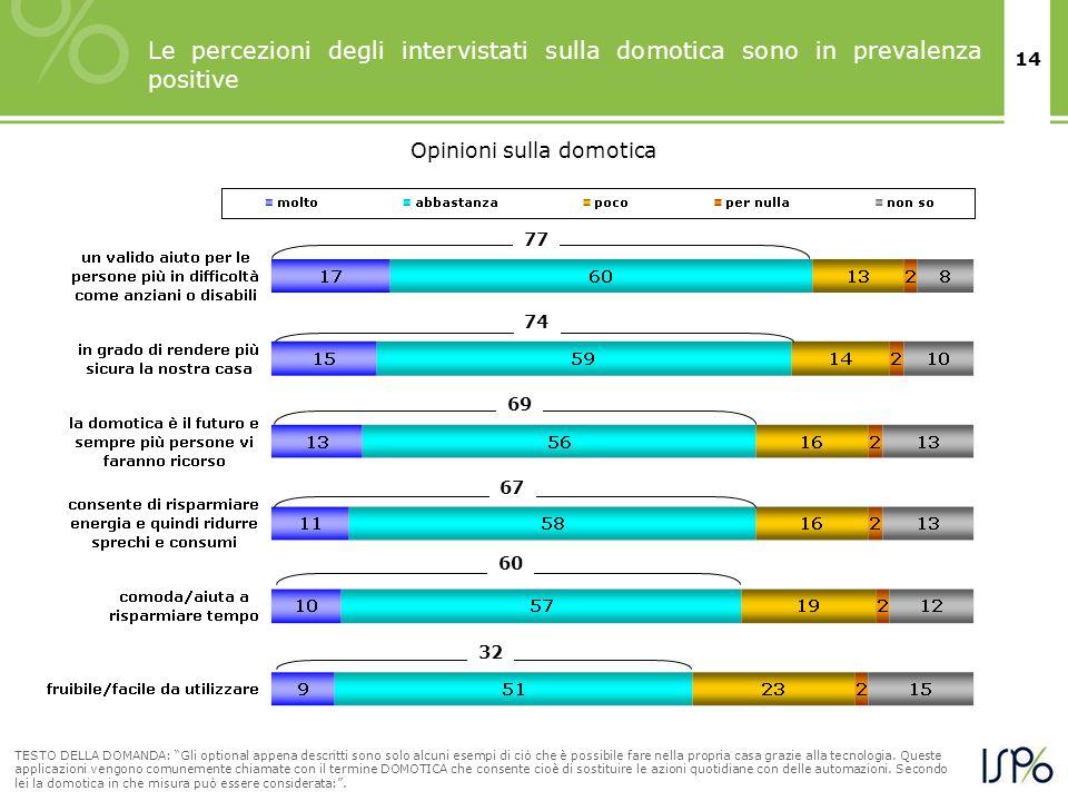 14 Le percezioni degli intervistati sulla domotica sono in prevalenza positive TESTO DELLA DOMANDA: Gli optional appena descritti sono solo alcuni ese