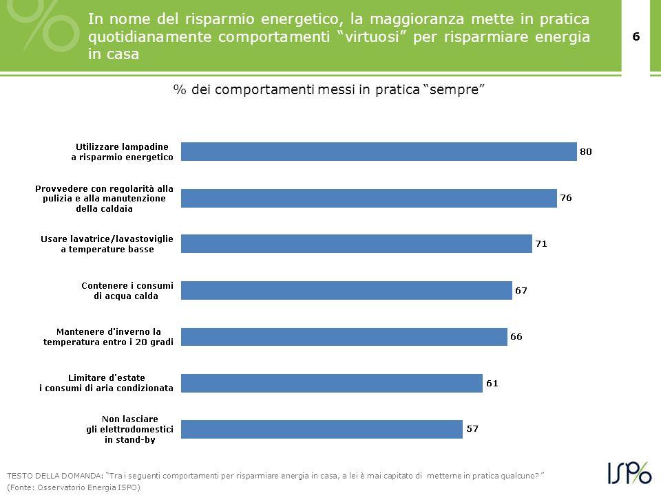 6 In nome del risparmio energetico, la maggioranza mette in pratica quotidianamente comportamenti virtuosi per risparmiare energia in casa % dei compo