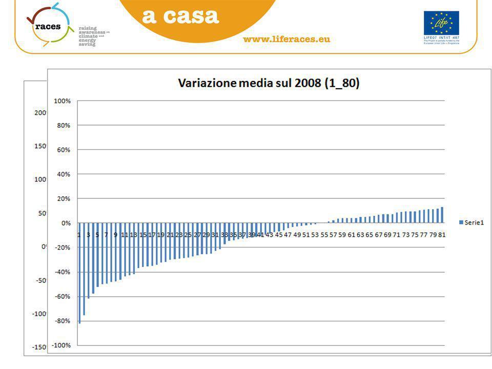 La performance di risparmio rispetto al 2008 del campione (203) TUTTICO2_totCO2_ELCO2_RiscCO2_Mob Media 203129%14%206%167% Media 1-30-40%-62%-26%-31% Media 1-50-28%-60%0%-23% Media 1-80-15%-51%23%-18% Media 1-100-9%-46%28%-8% media 1-15015%-23%43%25% media 1-17028%-14%46%53%