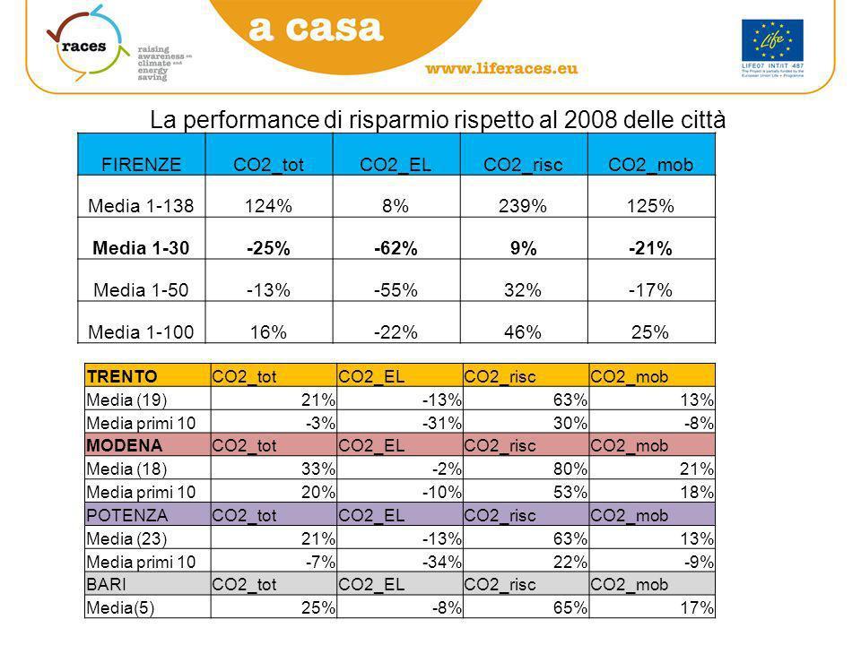 La performance di risparmio rispetto al 2008 delle città FIRENZECO2_totCO2_ELCO2_riscCO2_mob Media 1-138124%8%239%125% Media 1-30-25%-62%9%-21% Media 1-50-13%-55%32%-17% Media 1-10016%-22%46%25% TRENTOCO2_totCO2_ELCO2_riscCO2_mob Media (19)21%-13%63%13% Media primi 10-3%-31%30%-8% MODENACO2_totCO2_ELCO2_riscCO2_mob Media (18)33%-2%80%21% Media primi 1020%-10%53%18% POTENZACO2_totCO2_ELCO2_riscCO2_mob Media (23)21%-13%63%13% Media primi 10-7%-34%22%-9% BARICO2_totCO2_ELCO2_riscCO2_mob Media(5)25%-8%65%17%