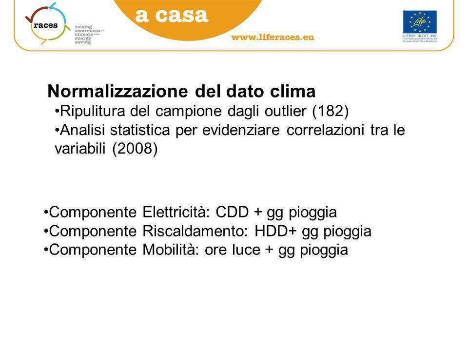 Normalizzazione del dato clima Ripulitura del campione dagli outlier (182) Analisi statistica per evidenziare correlazioni tra le variabili (2008) Componente Elettricità: CDD + gg pioggia Componente Riscaldamento: HDD+ gg pioggia Componente Mobilità: ore luce + gg pioggia