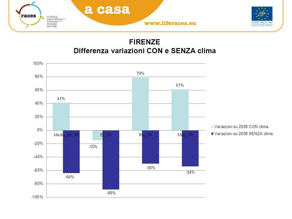 FIRENZE Differenza variazioni CON e SENZA clima
