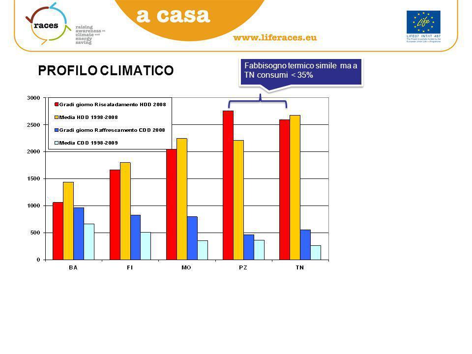 PROFILO CLIMATICO Fabbisogno termico simile ma a TN consumi < 35%
