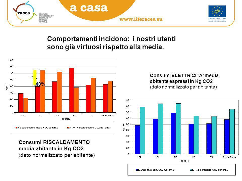 Contributo della mobilità al totale emissioni CO2 Media utenti Races Mobilità 60% Casa 40%