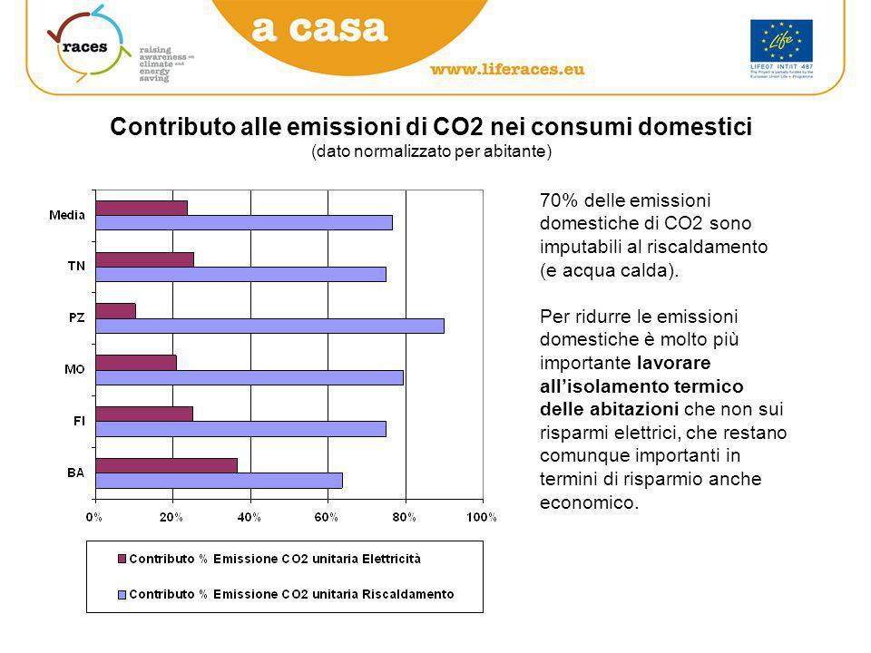 Contributo alle emissioni di CO2 nei consumi domestici (dato normalizzato per abitante) 70% delle emissioni domestiche di CO2 sono imputabili al riscaldamento (e acqua calda).