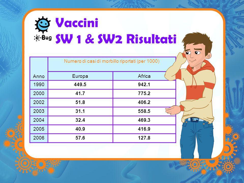 Vaccini SW 1 & SW2 Risultati Anno Numero di casi di morbillo riportati (per 1000) EuropaAfrica 1990449.5942.1 200041.7775.2 200251.8406.2 200331.1558.