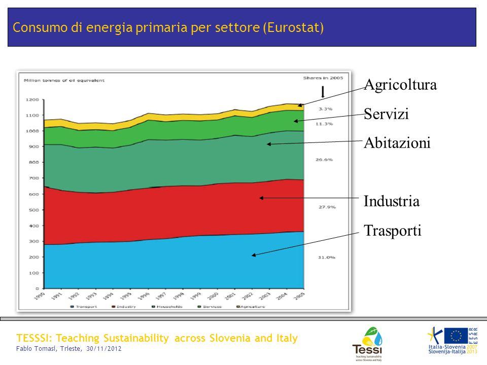 TESSSI: Teaching Sustainability across Slovenia and Italy Fabio Tomasi, Trieste, 30/11/2012 Consumo di energia primaria per settore (Eurostat) Agricol