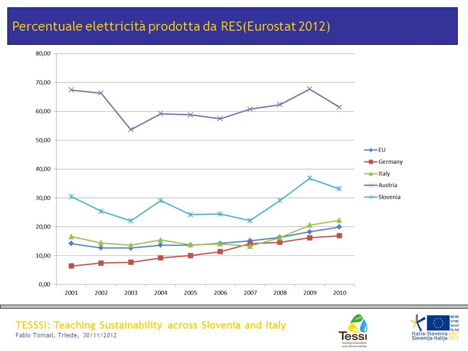 TESSSI: Teaching Sustainability across Slovenia and Italy Fabio Tomasi, Trieste, 30/11/2012 Percentuale elettricità prodotta da RES(Eurostat 2012)