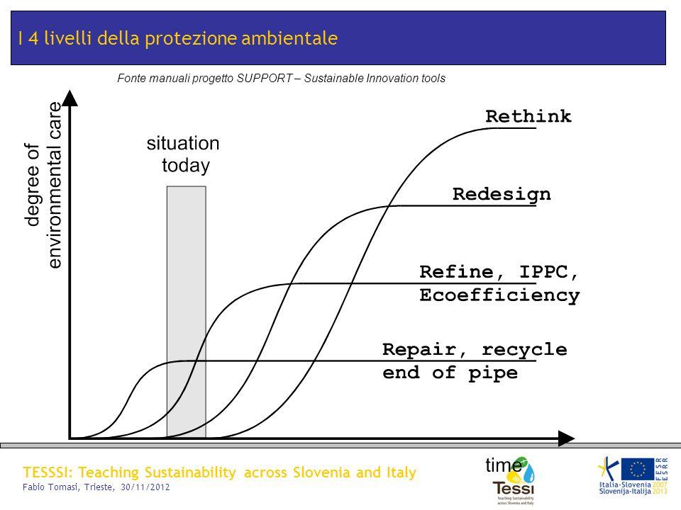 TESSSI: Teaching Sustainability across Slovenia and Italy Fabio Tomasi, Trieste, 30/11/2012 I 4 livelli della protezione ambientale Fonte manuali prog