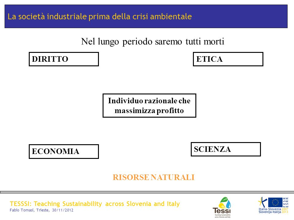 TESSSI: Teaching Sustainability across Slovenia and Italy Fabio Tomasi, Trieste, 30/11/2012 La società industriale prima della crisi ambientale DIRITT