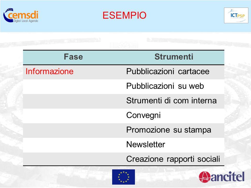 ESEMPIO FaseStrumenti InformazionePubblicazioni cartacee Pubblicazioni su web Strumenti di com interna Convegni Promozione su stampa Newsletter Creazi