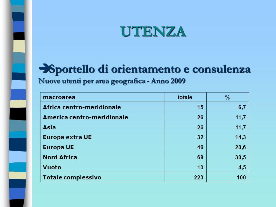UTENZA Sportello di orientamento e consulenza Sportello di orientamento e consulenza Nuove utenti per area geografica - Anno 2009 macroarea totale% Af