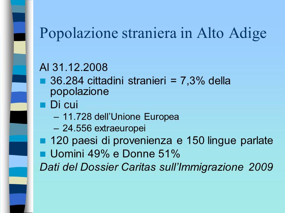 Popolazione straniera in Alto Adige Al 31.12.2008 36.284 cittadini stranieri = 7,3% della popolazione Di cui –11.728 dellUnione Europea –24.556 extrae