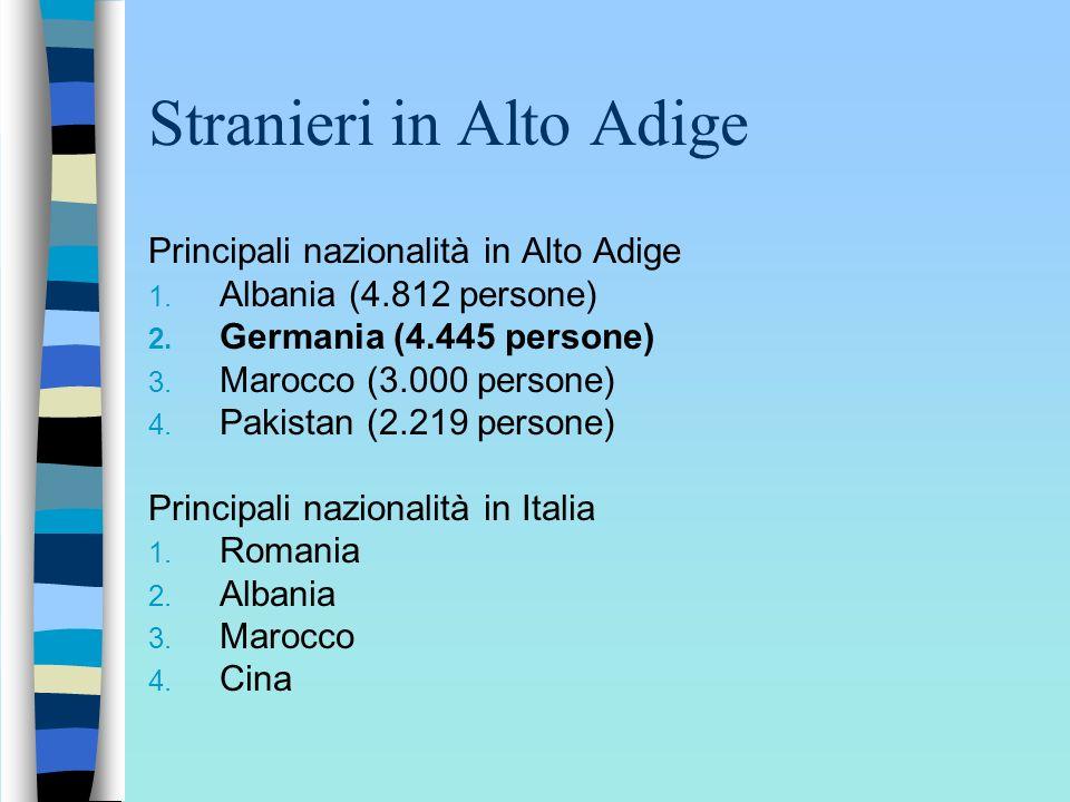 Stranieri in Alto Adige Principali nazionalità in Alto Adige 1. Albania (4.812 persone) 2. Germania (4.445 persone) 3. Marocco (3.000 persone) 4. Paki