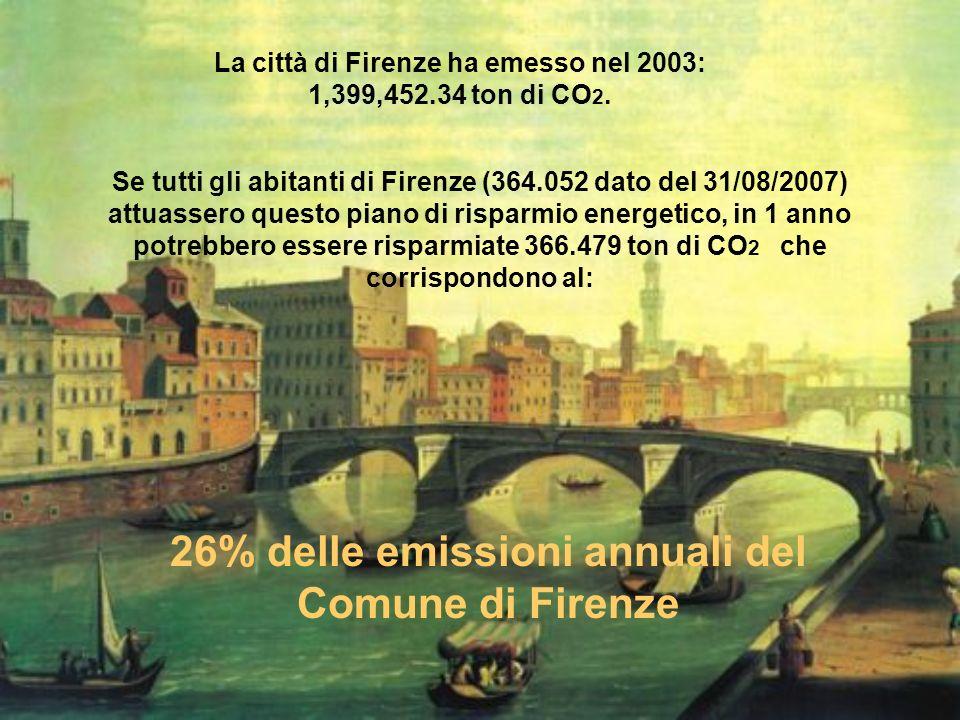 La città di Firenze ha emesso nel 2003: 1,399,452.34 ton di CO 2. Se tutti gli abitanti di Firenze (364.052 dato del 31/08/2007) attuassero questo pia