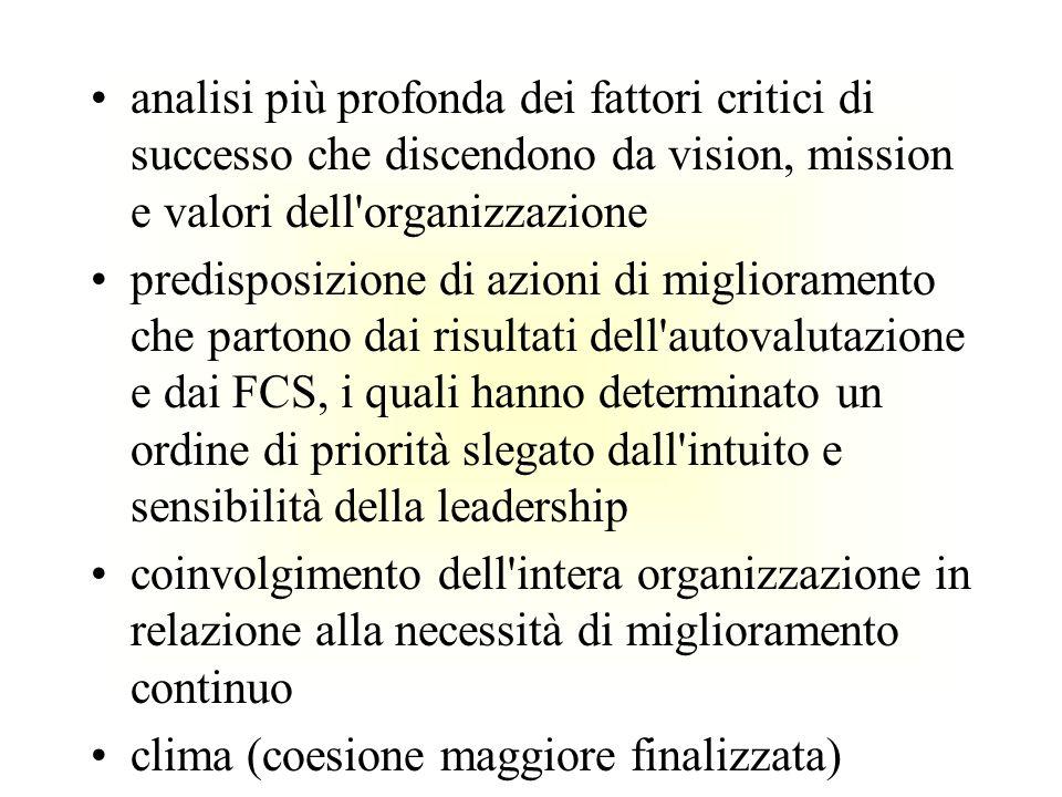 analisi più profonda dei fattori critici di successo che discendono da vision, mission e valori dell'organizzazione predisposizione di azioni di migli
