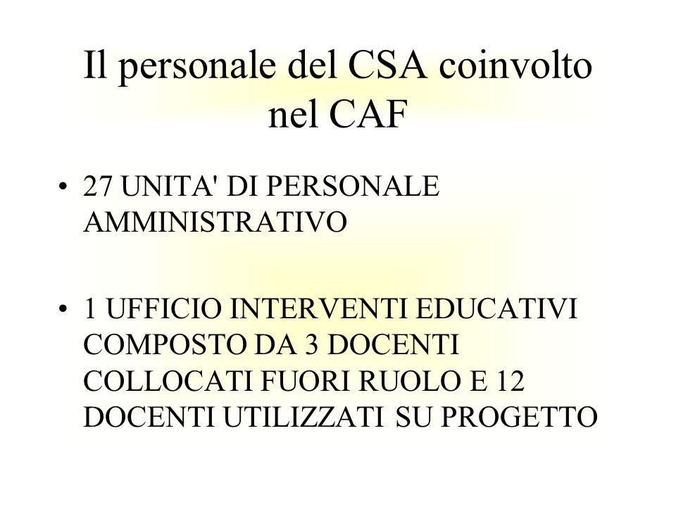 Il personale del CSA coinvolto nel CAF 27 UNITA' DI PERSONALE AMMINISTRATIVO 1 UFFICIO INTERVENTI EDUCATIVI COMPOSTO DA 3 DOCENTI COLLOCATI FUORI RUOL