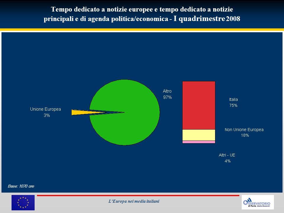 Notizie europee per network I quadrimestre 2008 LEuropa nei media italiani Base: 29 ore