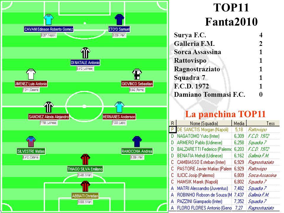 Surya F.C.4 Galleria F.M.2 Sorca Assassina1 Rattovispo1 Ragnostraziato1 Squadra 71 F.C.D.