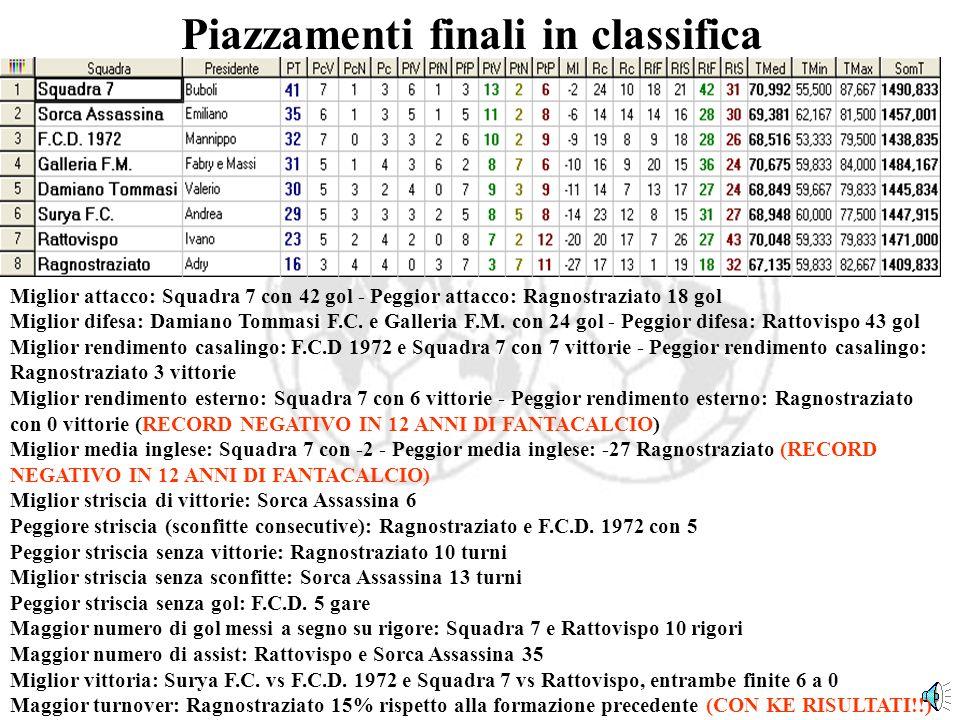 Piazzamenti finali in classifica Miglior attacco: Squadra 7 con 42 gol - Peggior attacco: Ragnostraziato 18 gol Miglior difesa: Damiano Tommasi F.C.