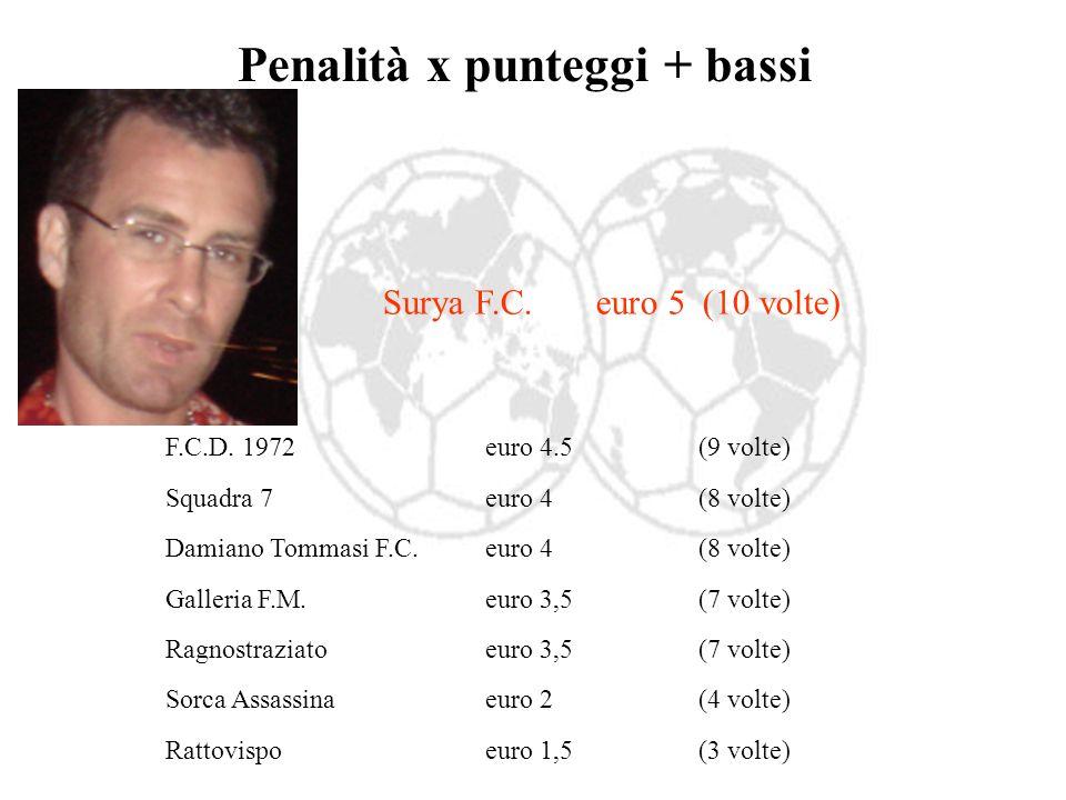 Penalità x punteggi + bassi F.C.D.