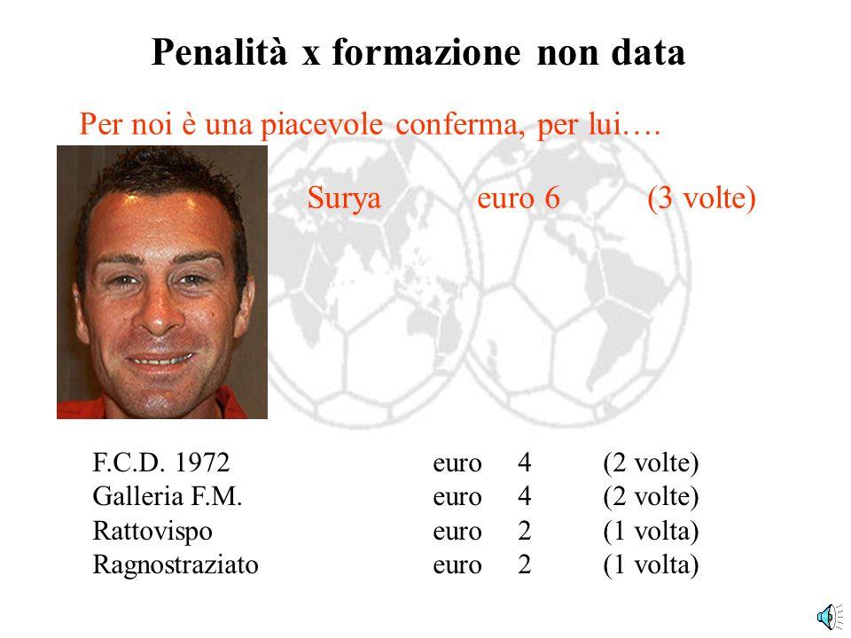 Penalità x punteggi + bassi F.C.D. 1972euro 4.5(9 volte) Squadra 7euro 4(8 volte) Rattovispo euro 1,5(3 volte) Ragnostraziato euro 3,5(7 volte) Galler