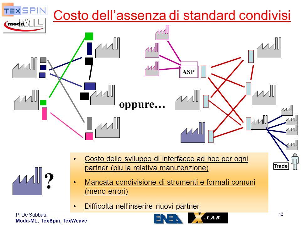 P. De Sabbata Moda-ML, TexSpin, TexWeave 12 Costo dellassenza di standard condivisi Costo dello sviluppo di interfacce ad hoc per ogni partner (più la